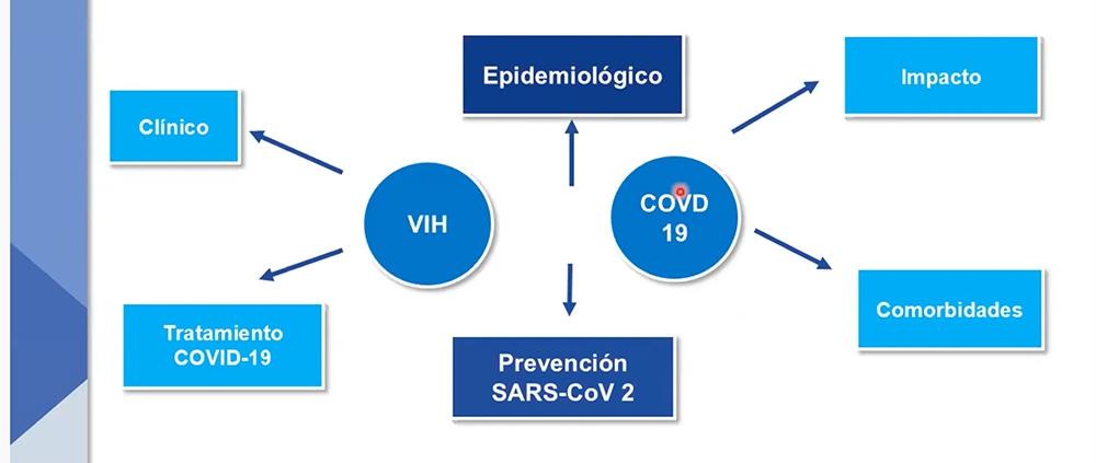 geuvih_vih_pandemia